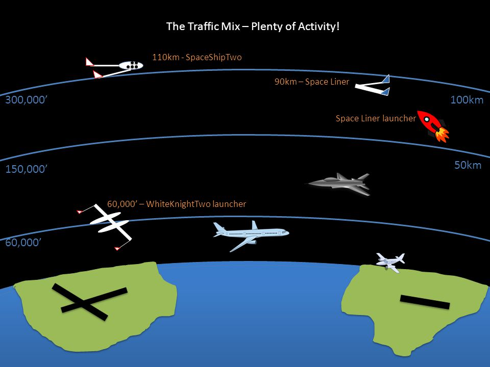 The Traffic Mix – Plenty of Activity!