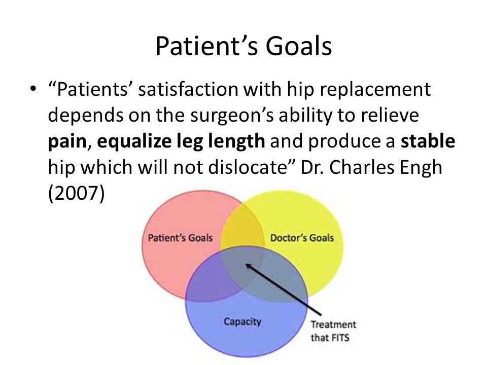 Patient's Goals