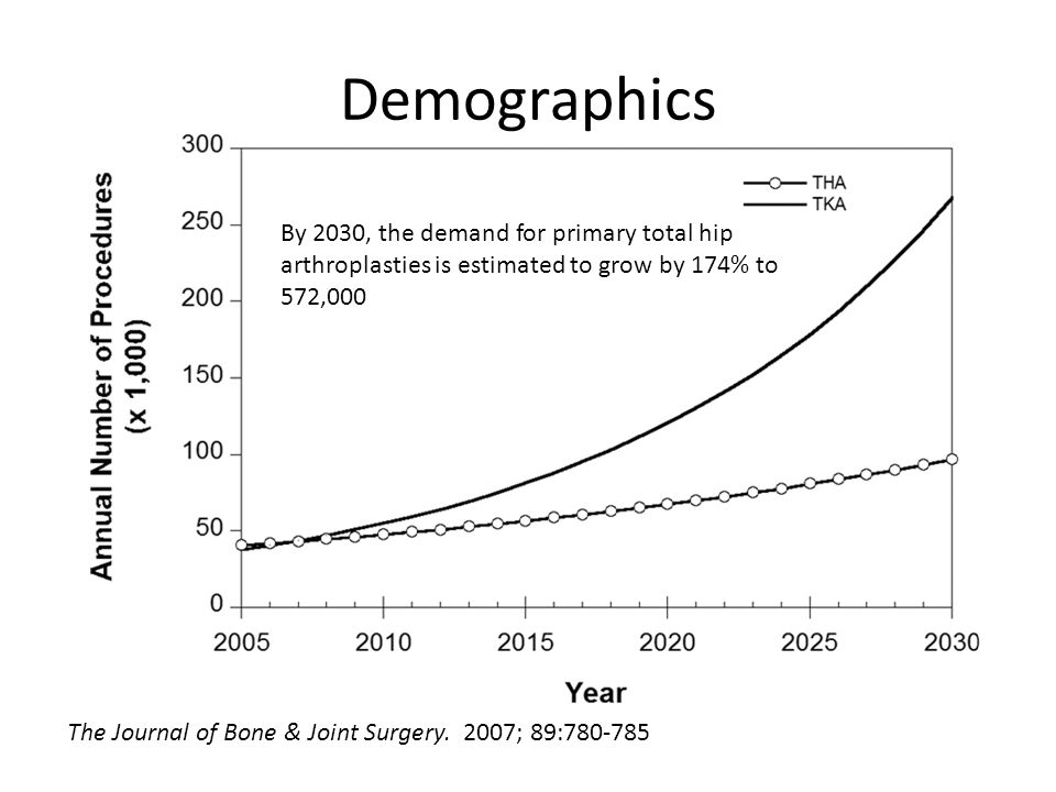 Demographics By 2030, the demand for primary total hip arthroplasties is estimated to grow by 174% to 572,000.