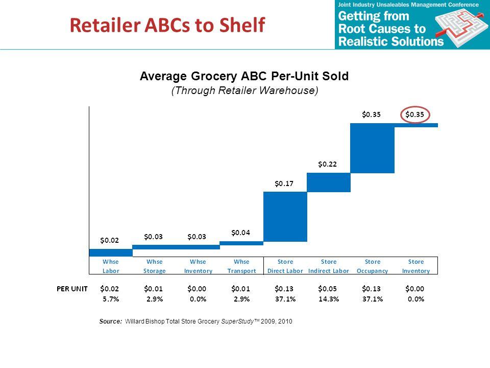 Average Grocery ABC Per-Unit Sold
