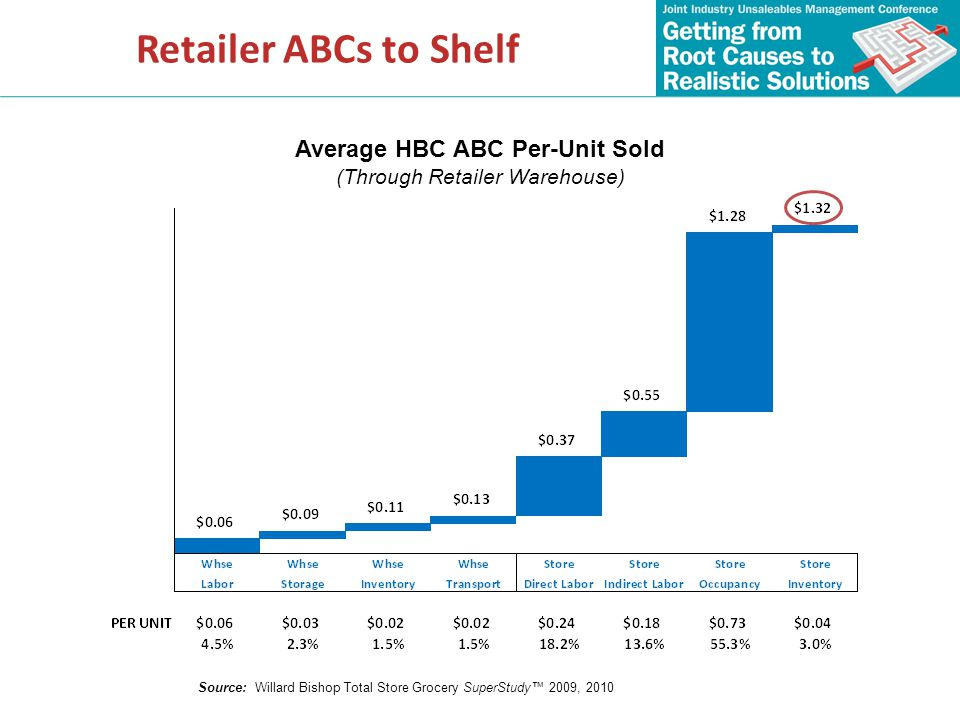 Average HBC ABC Per-Unit Sold