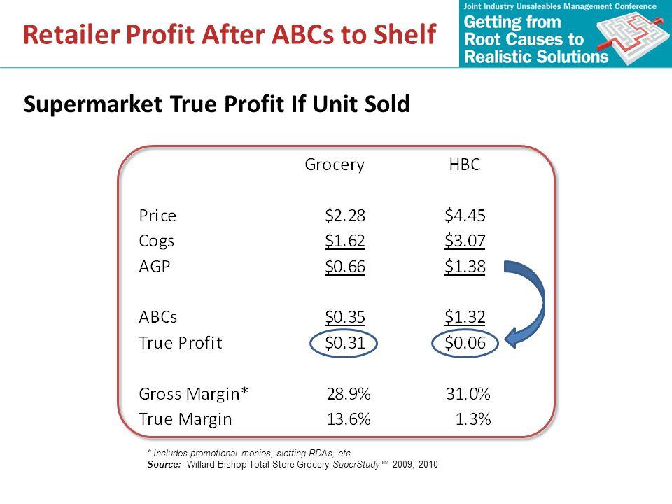 Retailer Profit After ABCs to Shelf