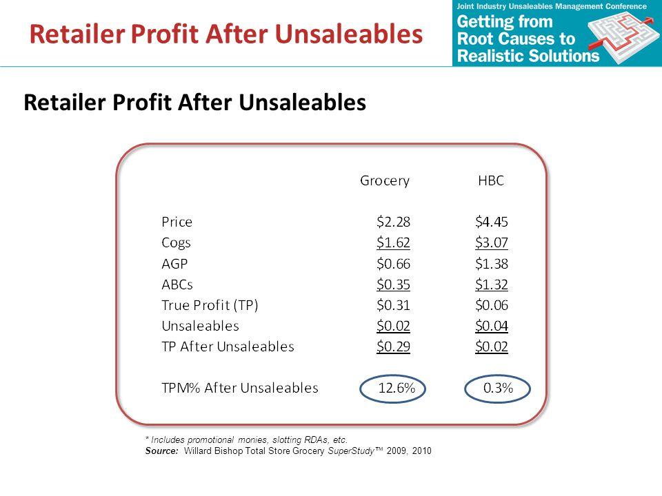 Retailer Profit After Unsaleables