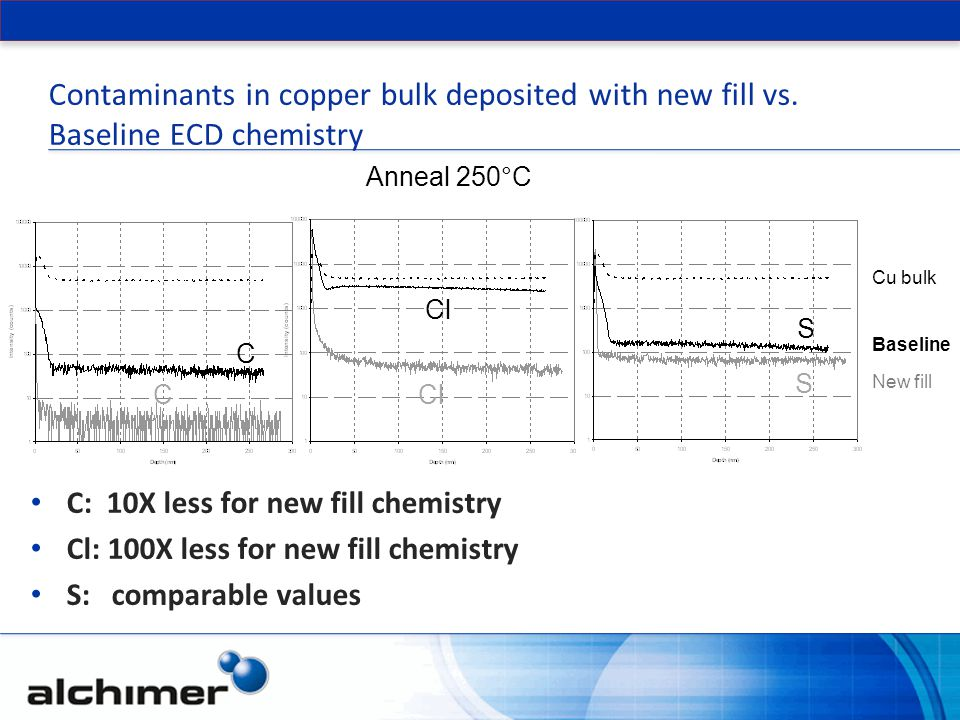 Contaminants in copper bulk deposited with new fill vs
