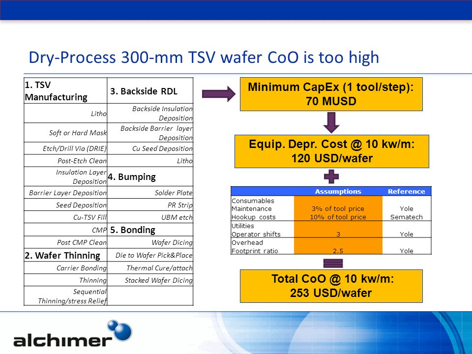 Dry-Process 300-mm TSV wafer CoO is too high