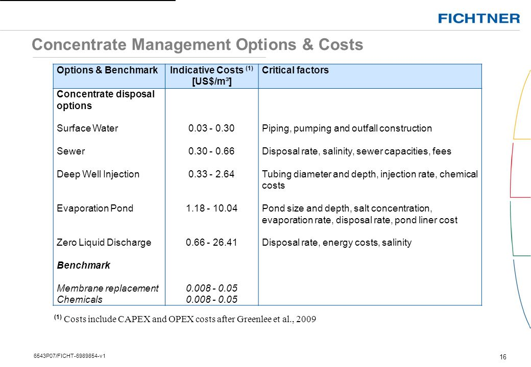 Concentrate Management Options & Costs