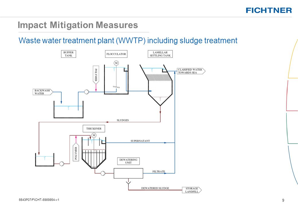 Impact Mitigation Measures