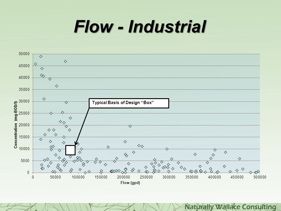 Flow - Industrial Usually unpredictable Engineers want predictable