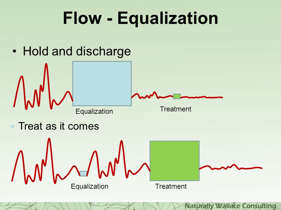 Flow - Equalization Hold and discharge Treat as it comes Treatment