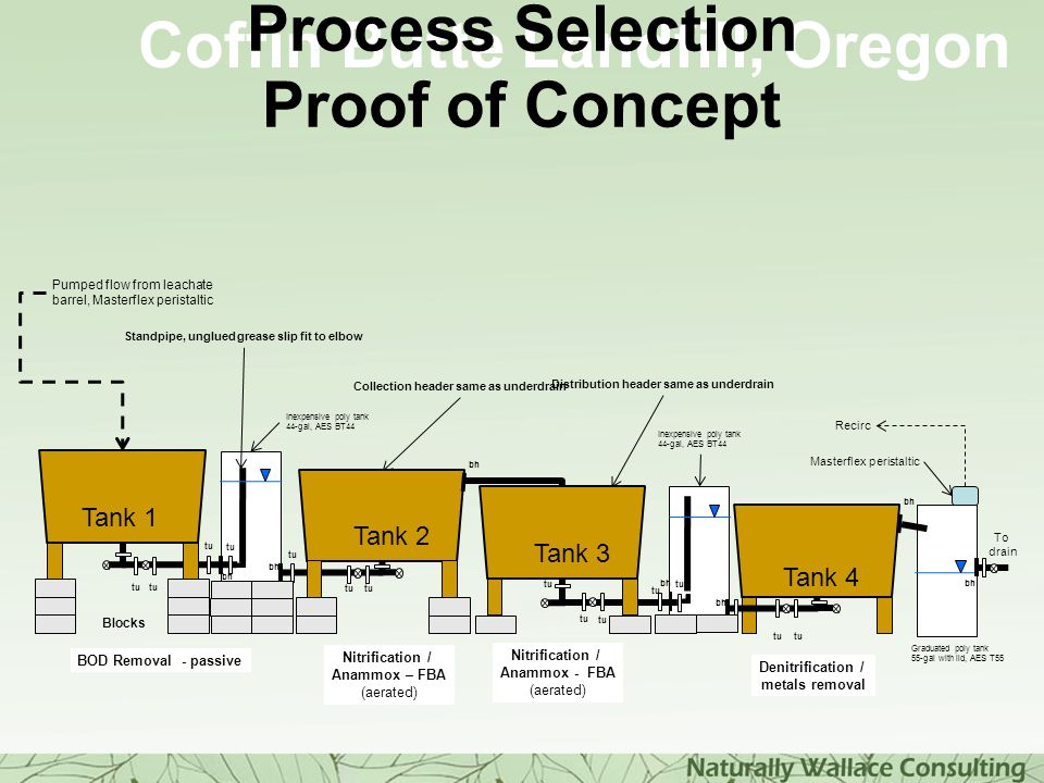 Process Selection Proof of Concept