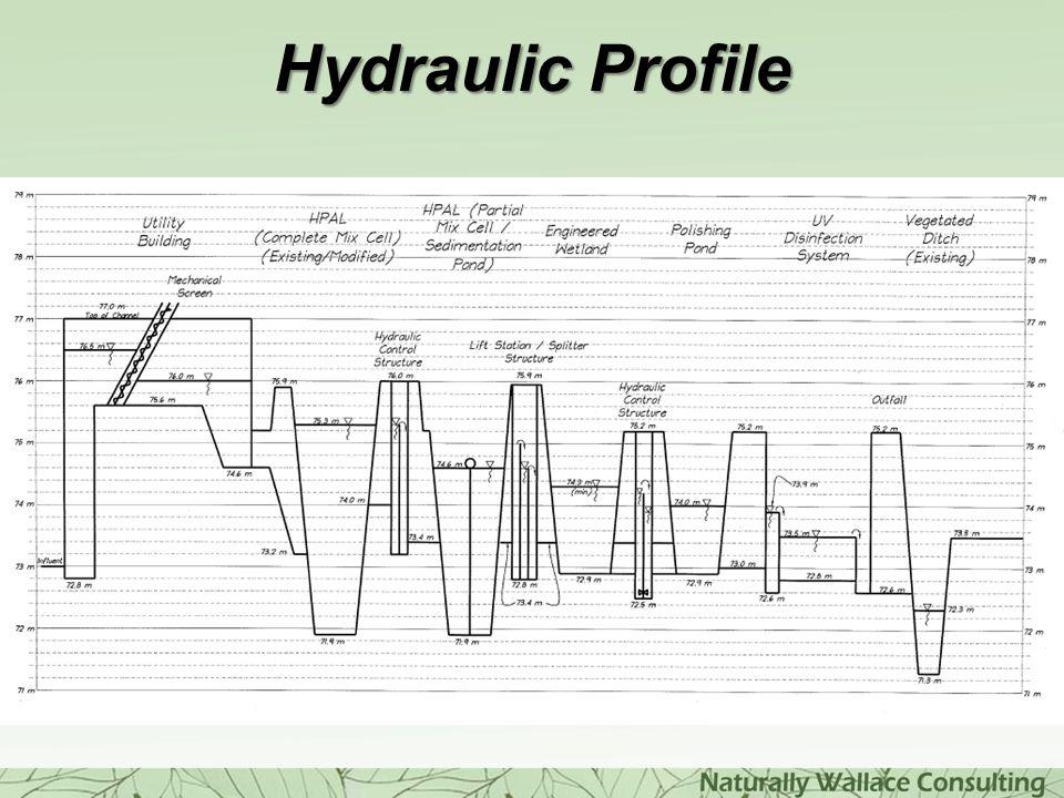 Hydraulic Profile