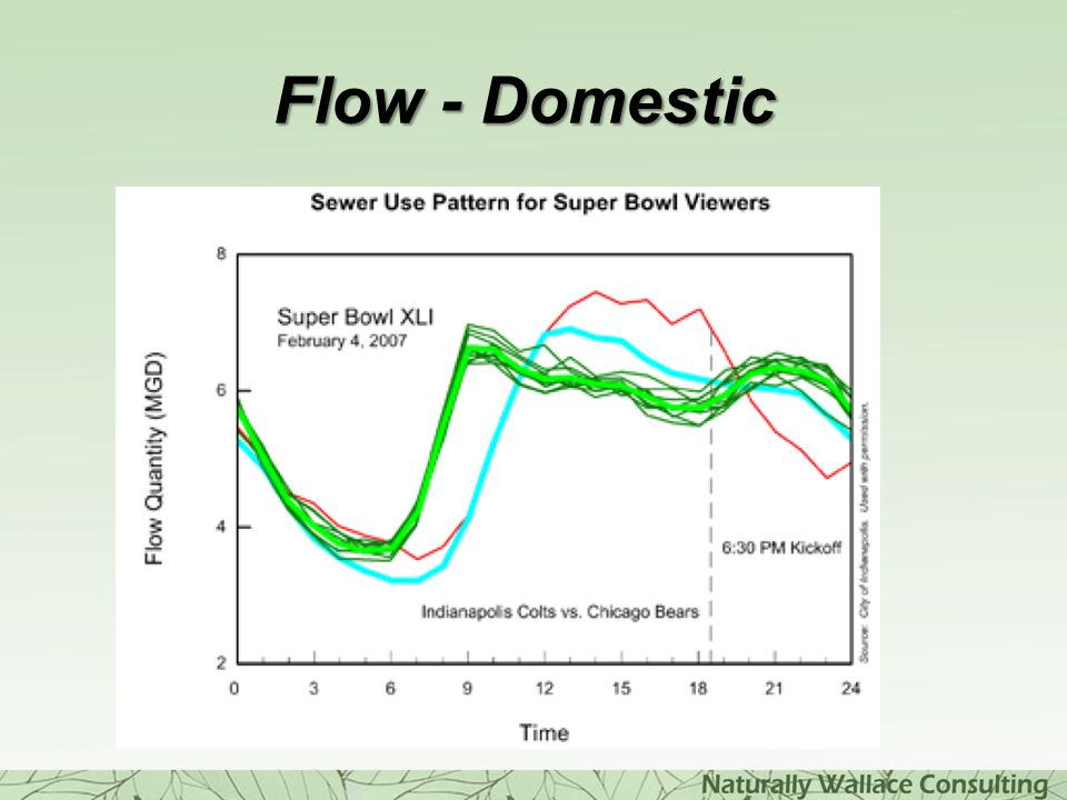 Flow - Domestic Usually predictable