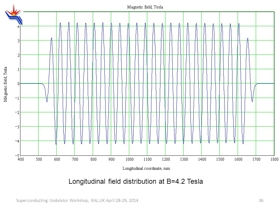 Longitudinal field distribution at B=4.2 Tesla