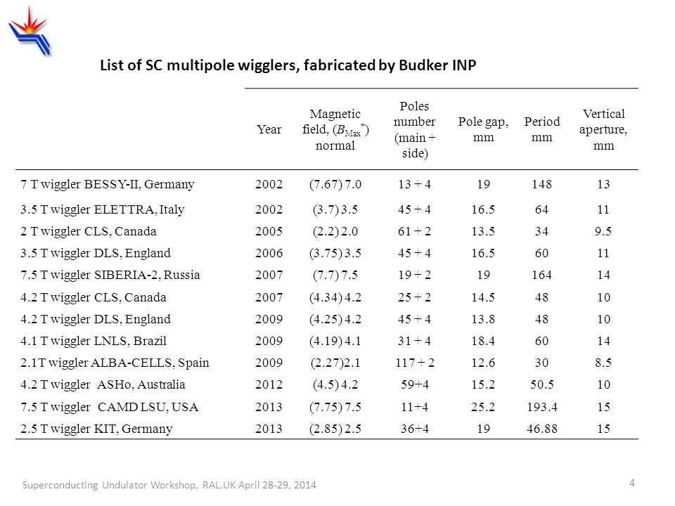 List of SC multipole wigglers, fabricated by Budker INP