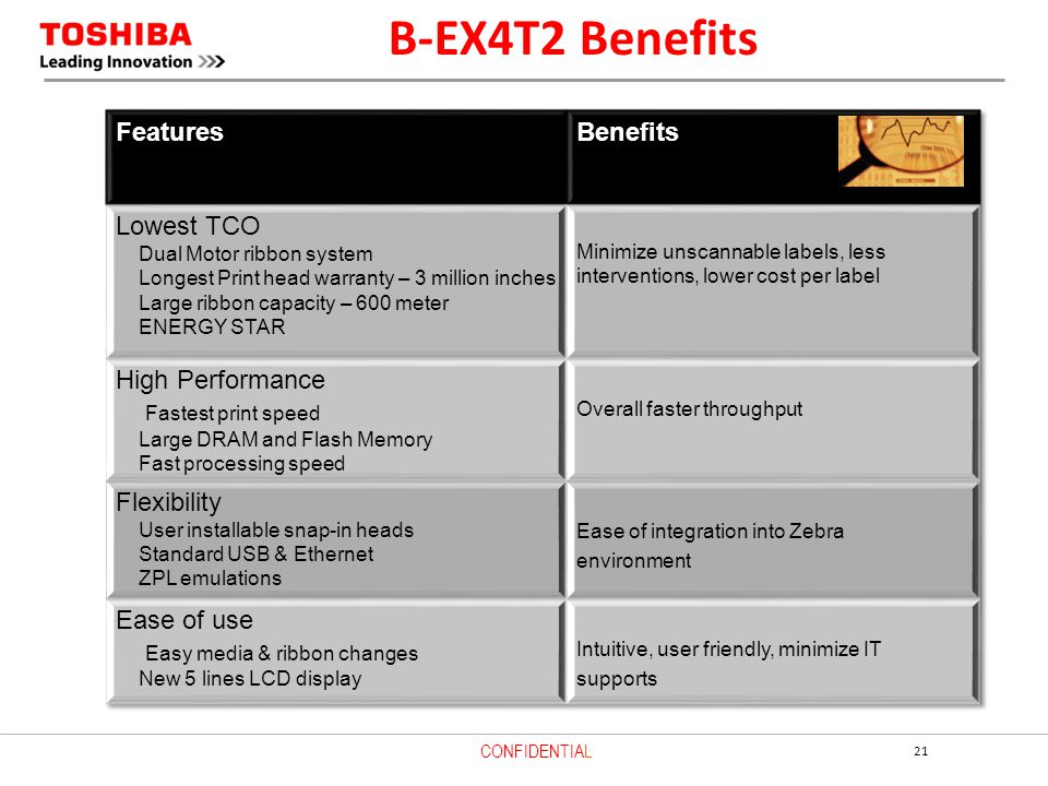 B-EX4T2 Benefits Features Benefits Lowest TCO High Performance