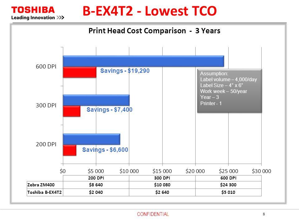 B-EX4T2 - Lowest TCO