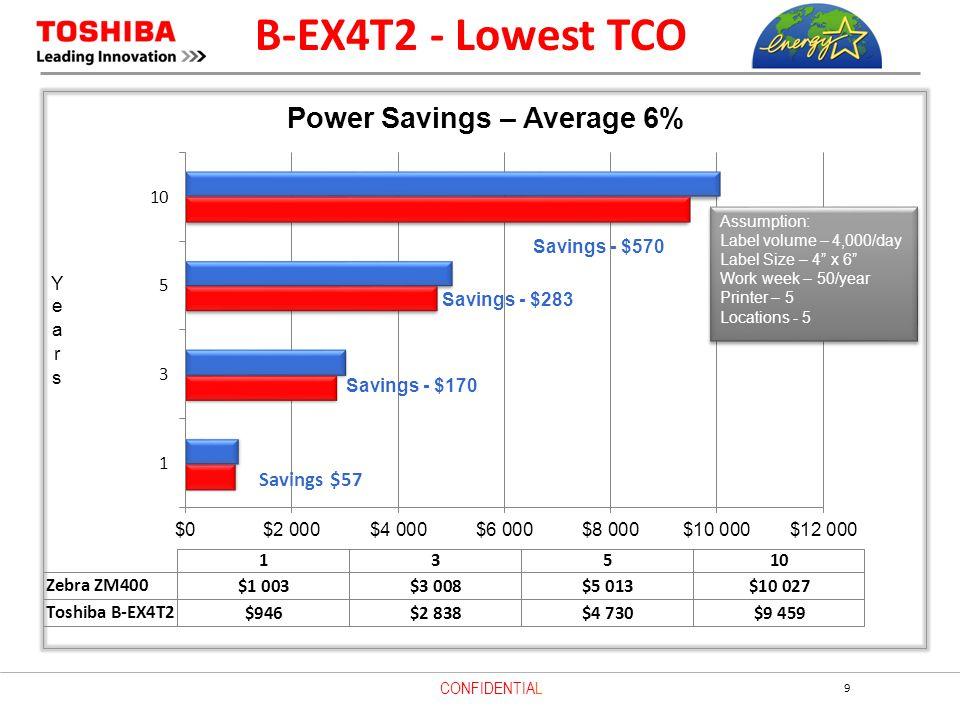 B-EX4T2 - Lowest TCO Savings $57 Savings - $570 Savings - $283
