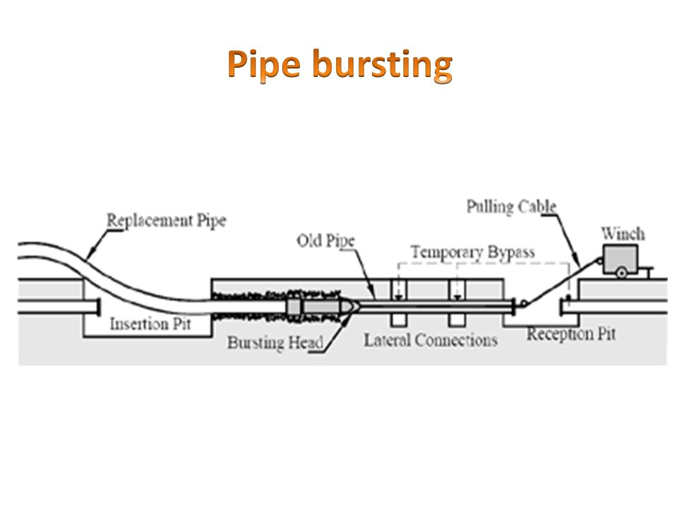 Pipe bursting