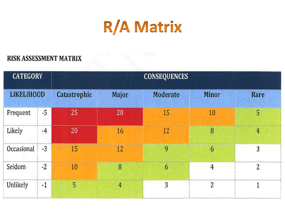 R/A Matrix