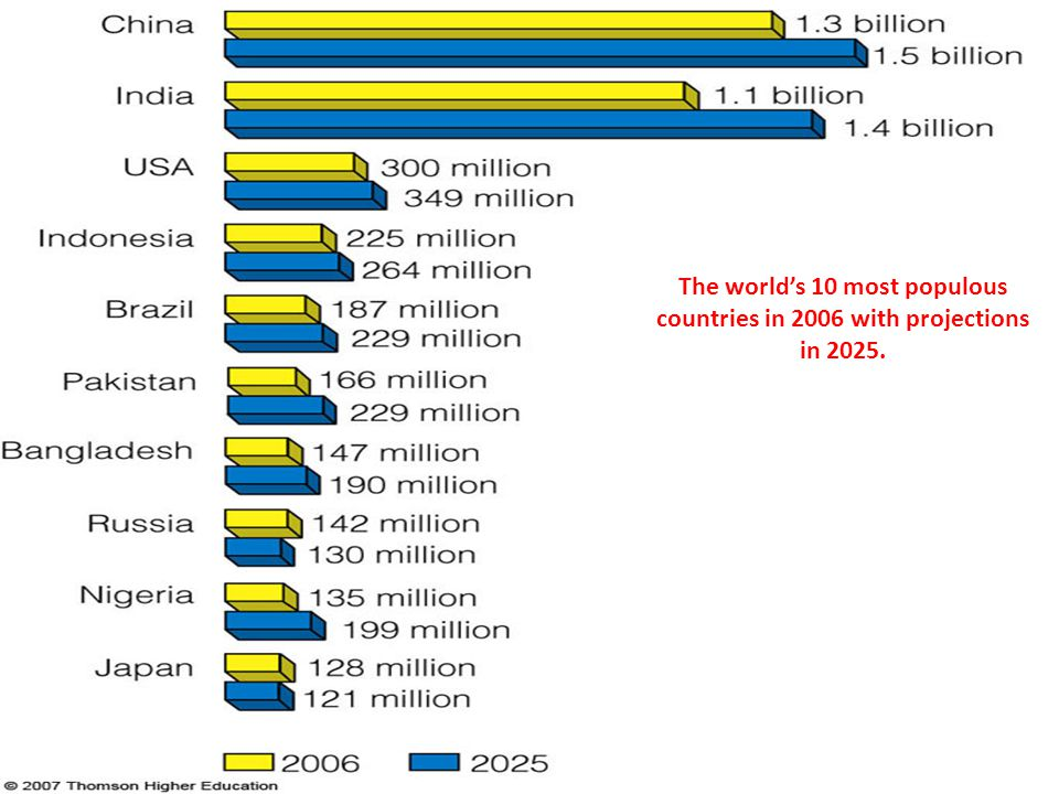 The world's 10 most populous countries in 2006 with projections in 2025.