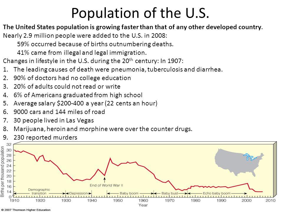 Population of the U.S.