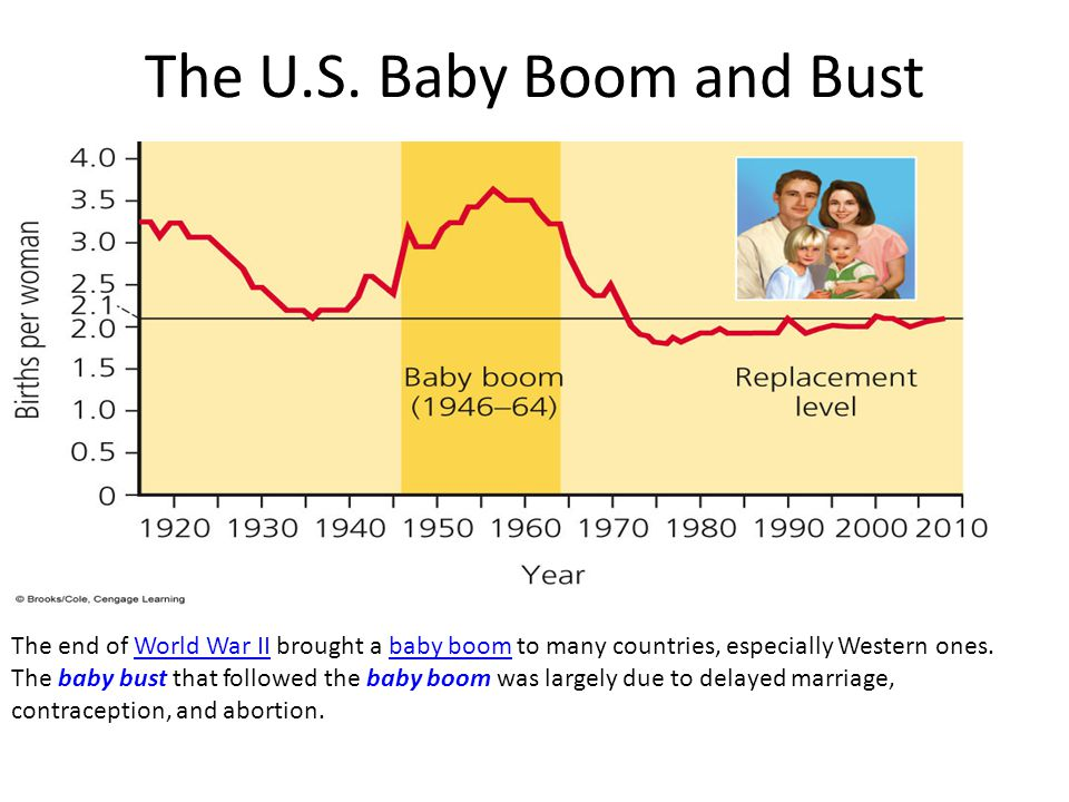 The U.S. Baby Boom and Bust