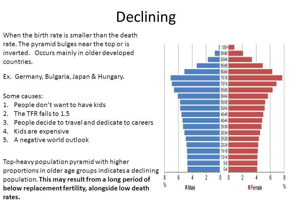 Declining