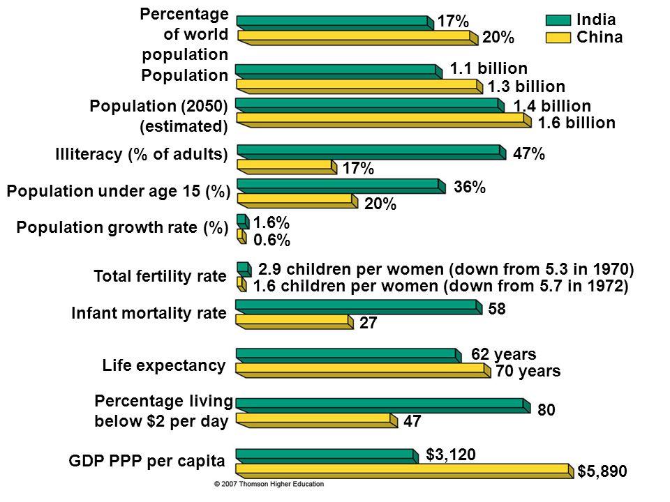 Percentage of world. population. 17% India. 20% China. 1.1 billion. Population. 1.3 billion.