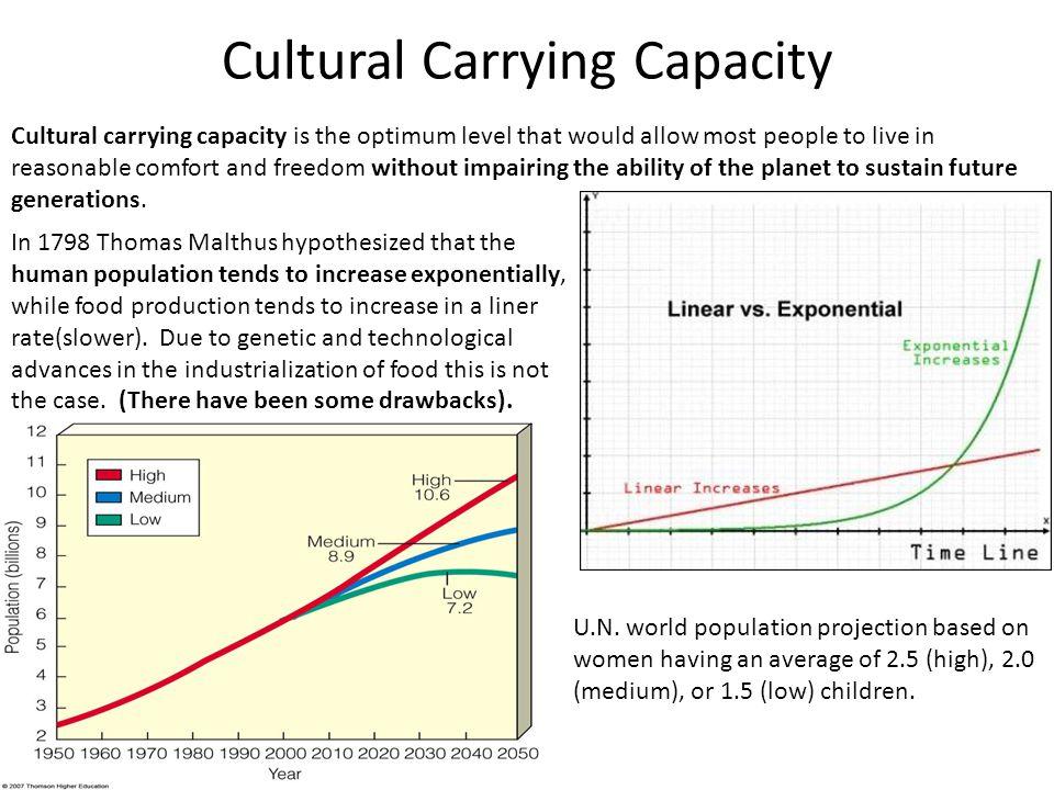 Cultural Carrying Capacity