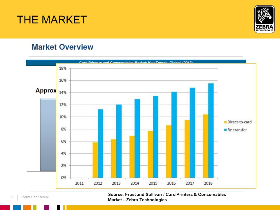 The Market Source: Frost and Sullivan / Card Printers & Consumables Market – Zebra Technologies