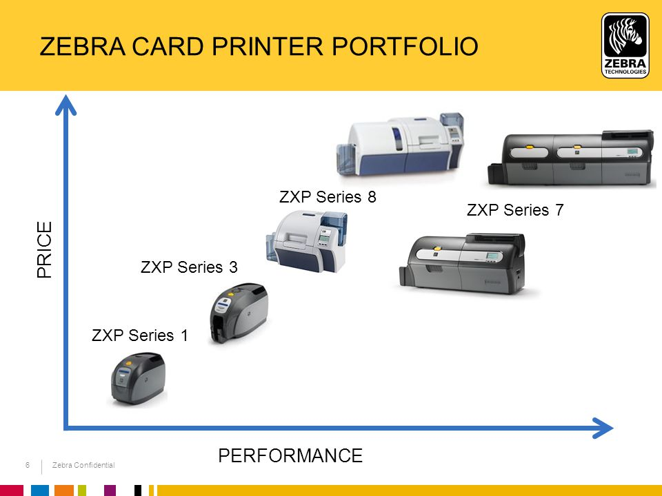 Zebra Card printer portfolio