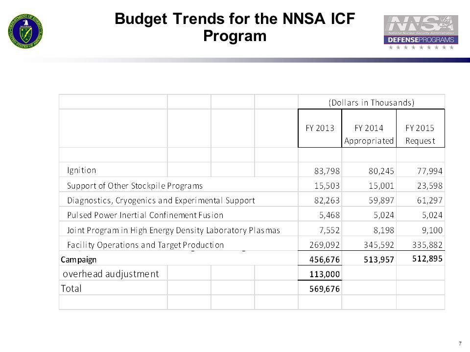 Budget Trends for the NNSA ICF Program
