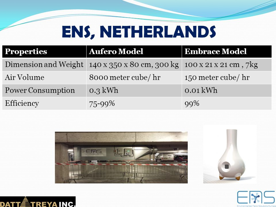 ENS, NETHERLANDS Properties Aufero Model Embrace Model