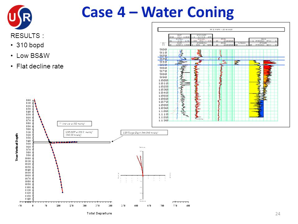 Case 4 – Water Coning RESULTS : • 310 bopd • Low BS&W