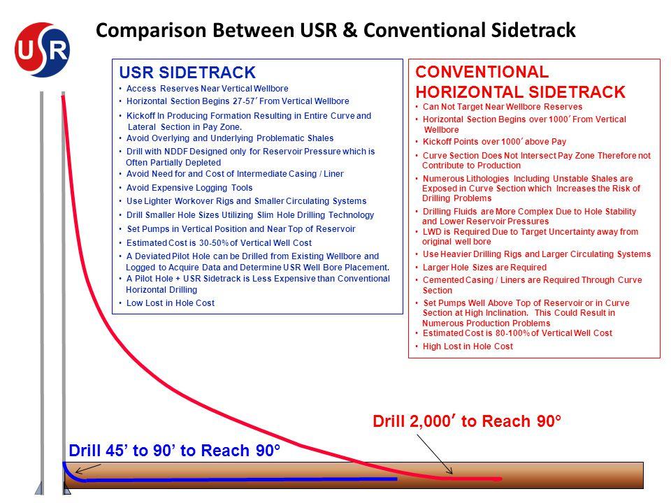 Comparison Between USR & Conventional Sidetrack