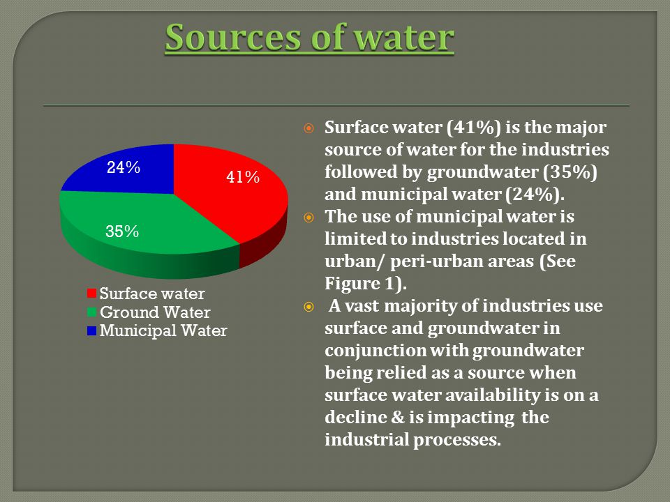 Sources of water Surface water (41%) is the major source of water for the industries followed by groundwater (35%) and municipal water (24%).