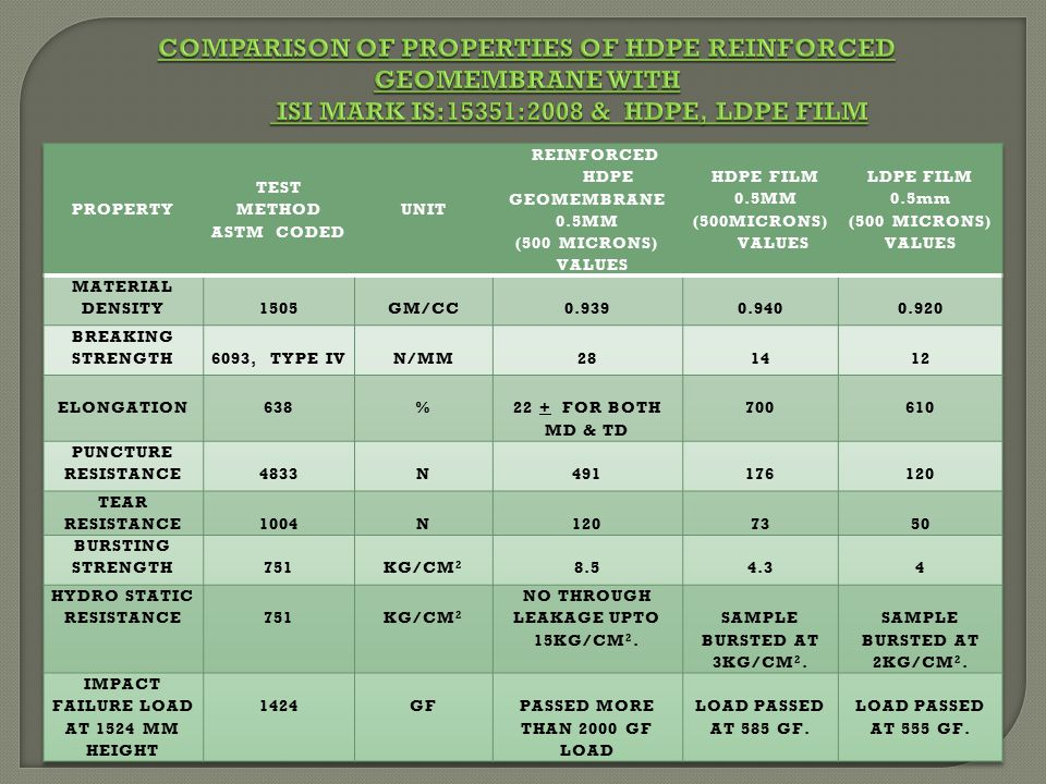 Comparison of properties of HDPE Reinforced Geomembrane with ISI mark IS:15351:2008 & HDPE, LDPE FILM
