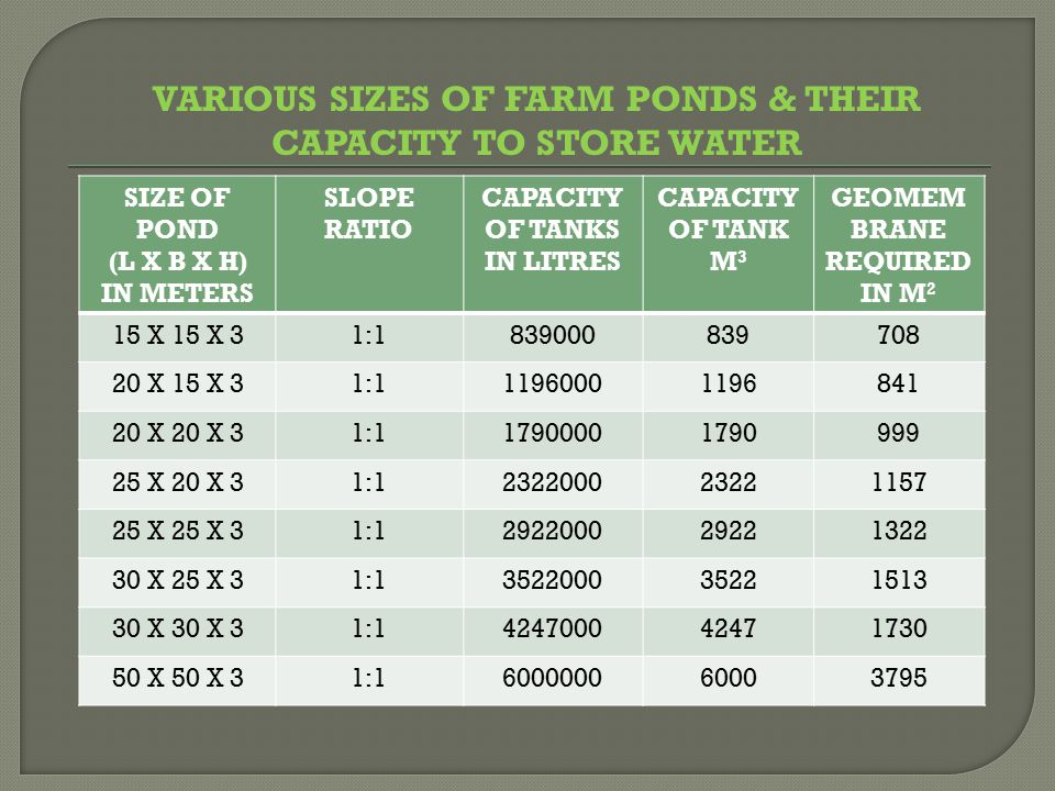 VARIOUS SIZES OF FARM PONDS & THEIR CAPACITY TO STORE WATER