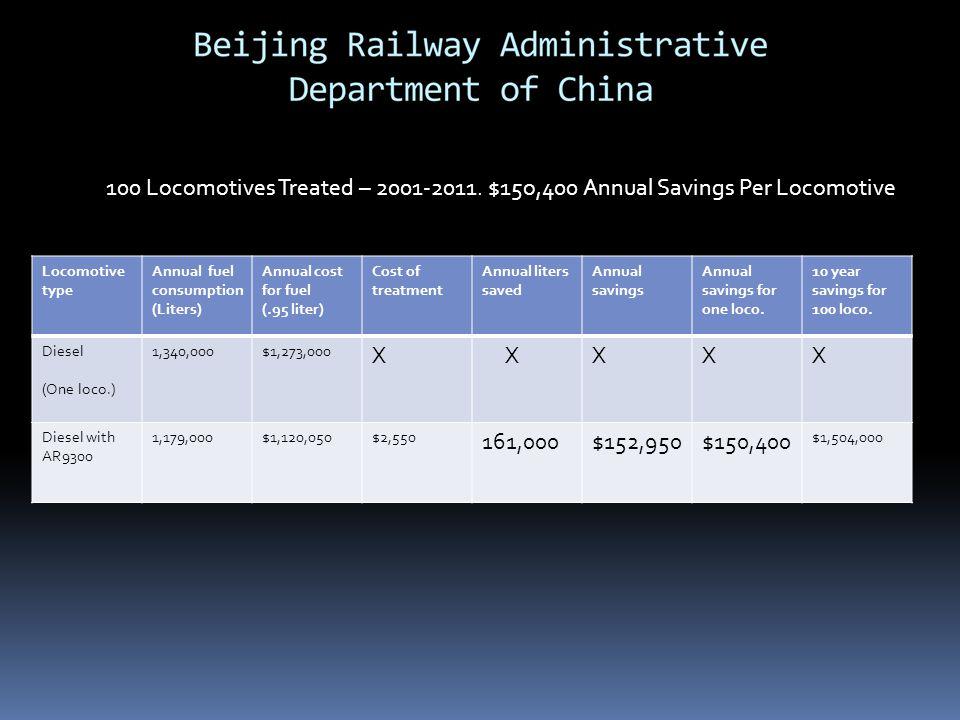 100 Locomotives Treated – 2001-2011