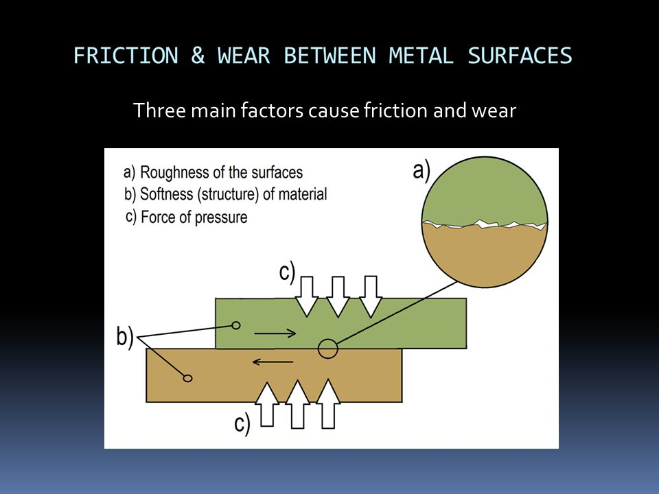 Three main factors cause friction and wear