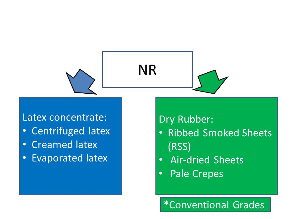 NR Latex concentrate: Dry Rubber: Centrifuged latex