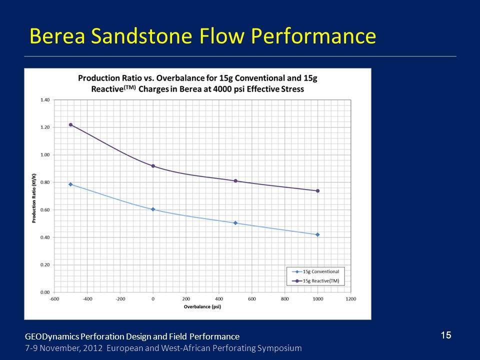 Berea Sandstone Flow Performance