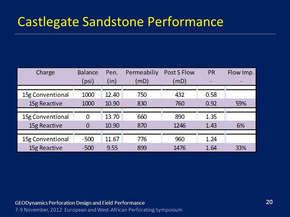 Castlegate Sandstone Performance