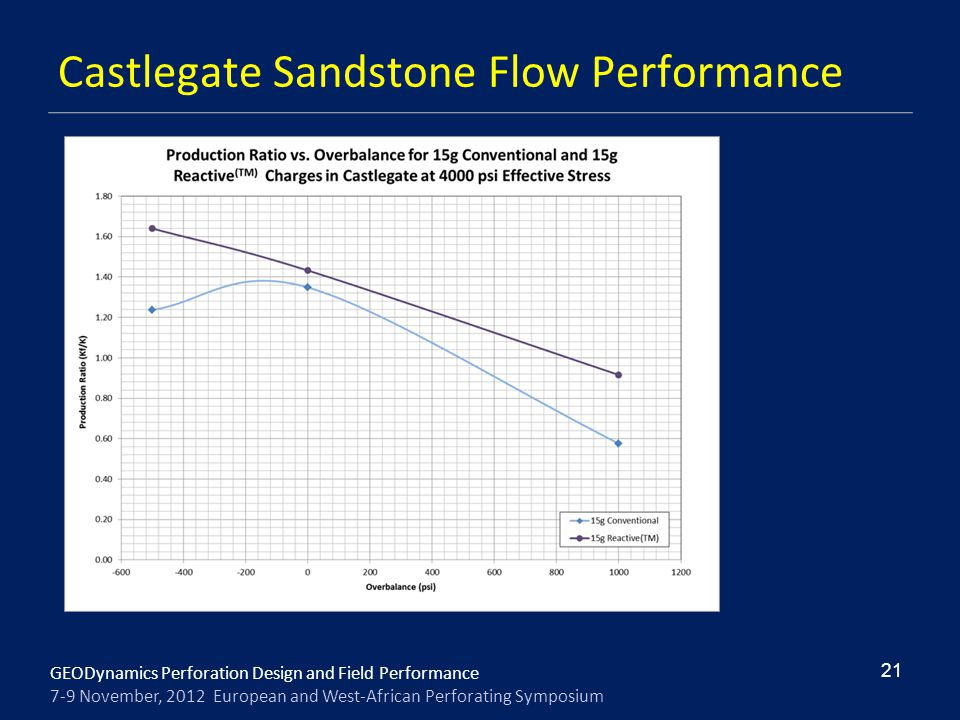 Castlegate Sandstone Flow Performance
