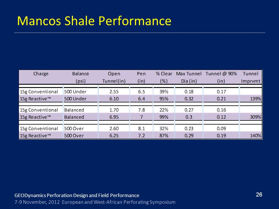 Mancos Shale Performance