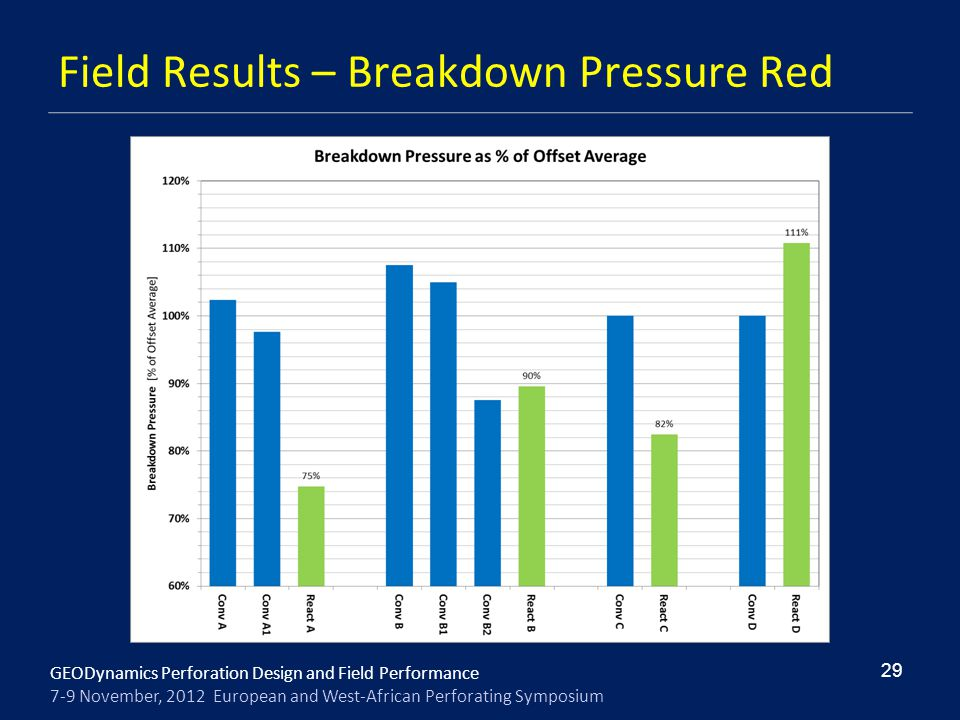 Field Results – Breakdown Pressure Red