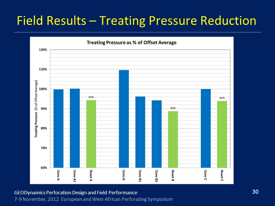 Field Results – Treating Pressure Reduction