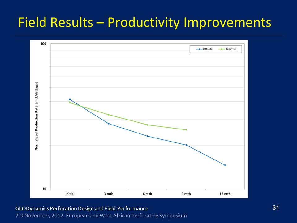 Field Results – Productivity Improvements