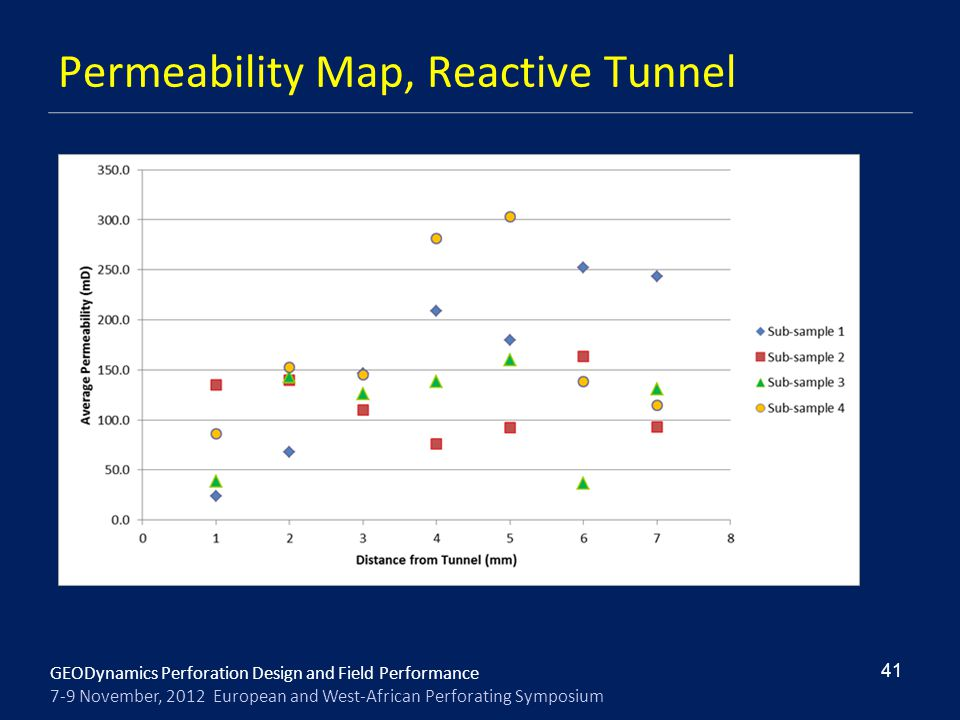 Permeability Map, Reactive Tunnel