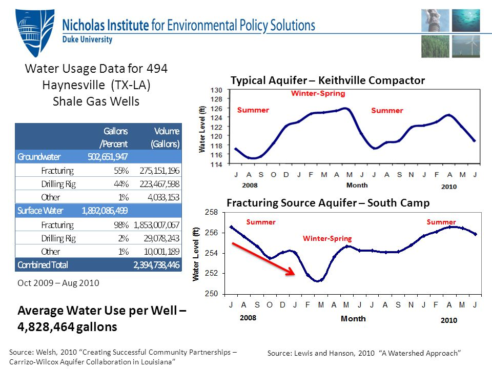 Water Usage Data for 494 Haynesville (TX-LA)
